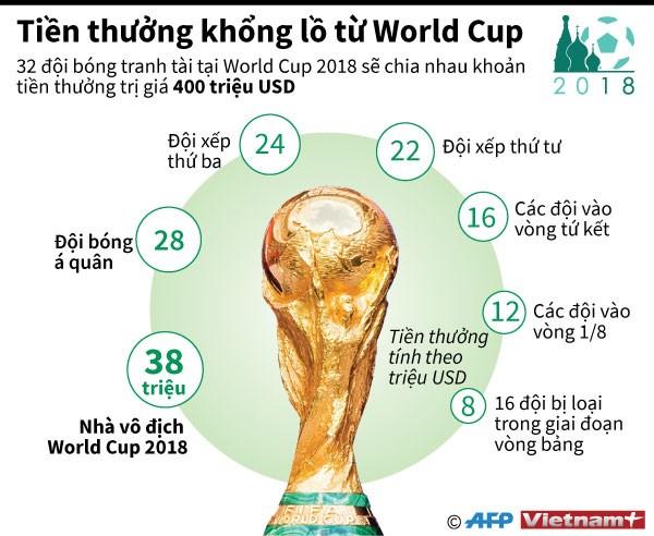 Khoản tiền thưởng khổng lồ được trao tại World Cup 2018