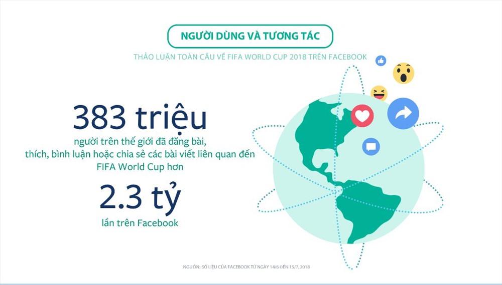 Cầu thủ nào được tìm kiếm nhiều nhất trên Facebook sau World Cup 2018?