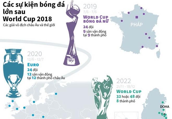 [Infographics] Những sự kiện bóng đá lớn sau World Cup 2018