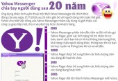 [Infographics] Yahoo Messenger chia tay người dùng sau 20 năm