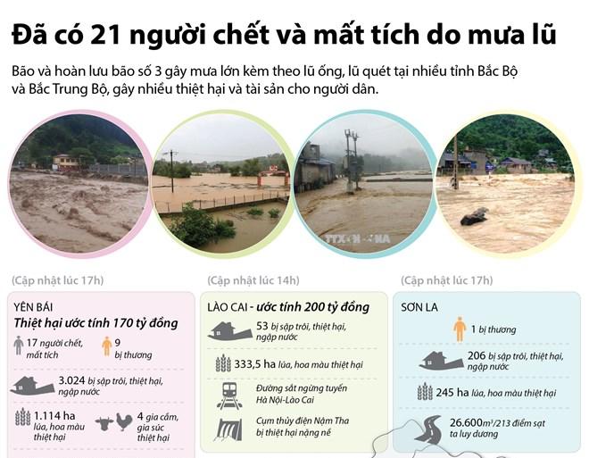 [Infographics] Đã có 21 người chết và mất tích do mưa lũ