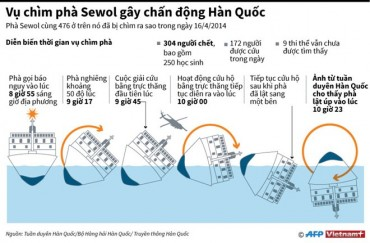 [Infographics] Nhìn lại vụ chìm phà Sewol gây chấn động Hàn Quốc