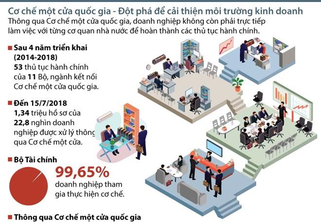 [Infographics] Giảm chi phí thông quan nhờ Cơ chế một cửa quốc gia