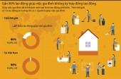 [Infographics] Gần 90% giúp việc gia đình không ký hợp đồng lao động