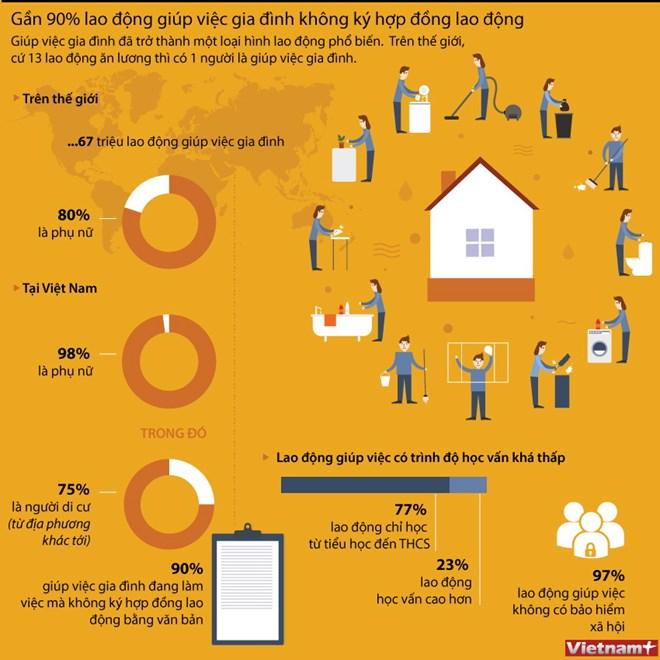 infographics gan 90 giup viec gia dinh khong ky hop dong lao dong