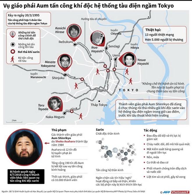 infographics toan canh vu giao phai aum rai khi doc sarin o tokyo