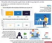 [Infographics] Tỷ lệ vi phạm bản quyền phần mềm máy tính ở Việt Nam