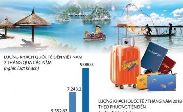 7 tháng năm 2018, Việt Nam đón hơn 9 triệu lượt khách quốc tế