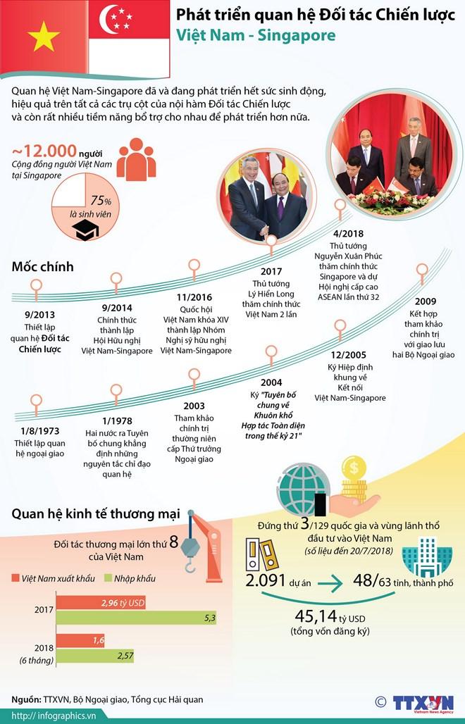 infographics quan he doi tac chien luoc viet nam singapore