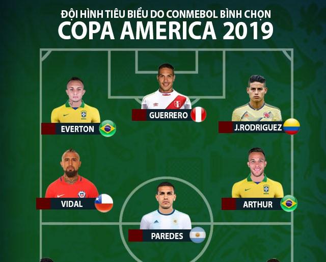 Đội hình tiêu biểu Copa America 2019: Không Messi, Brazil áp đảo