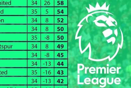 Vòng 35 Premier League: Căng thẳng cuộc đua Top 4