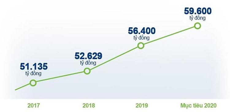 Tăng trưởng doanh thu của vinamilk trong 3 năm gần đây