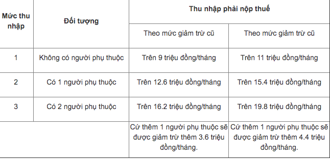 cach tinh muc giam tru gia canh cho nguoi lao dong theo quy dinh moi