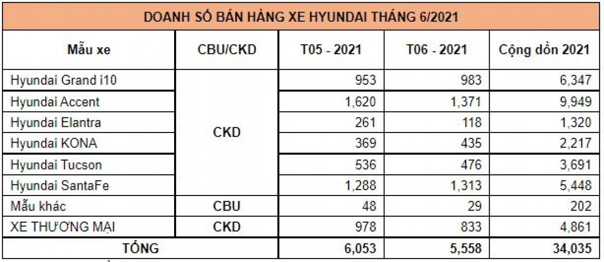 Lượng xe Hyundai bán ra trong tháng 6.