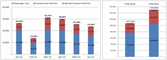 Thị trường ô tô nửa đầu năm 2021 hồi phục