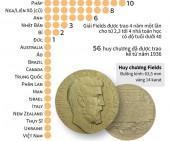 [Infographics] Các nước từng có người đoạt giải Toán học Fields
