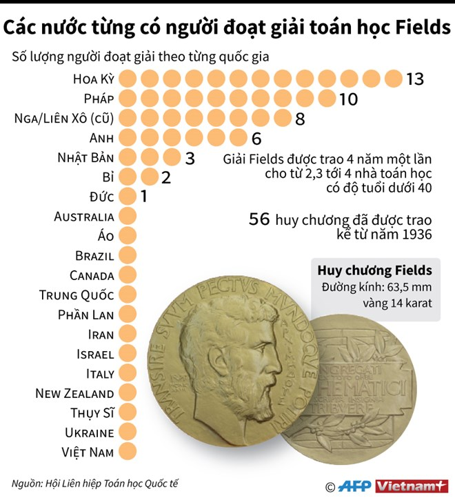 infographics cac nuoc tung co nguoi doat giai toan hoc fields