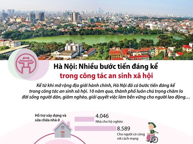 [Infographics] Bước tiến trong công tác an sinh xã hội ở Hà Nội