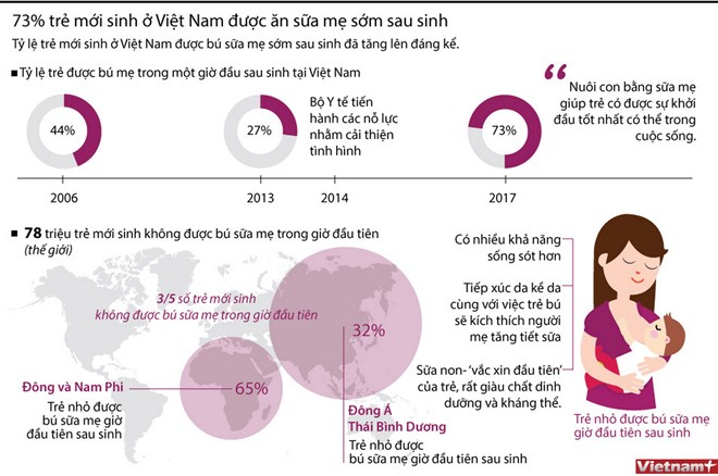 infographics 73 tre so sinh viet nam duoc an sua me som sau sinh