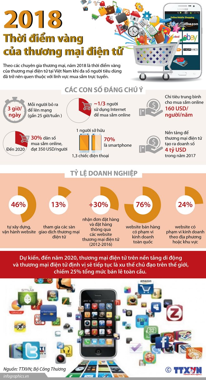 infographics nam 2018 thoi diem vang cua thuong mai dien tu