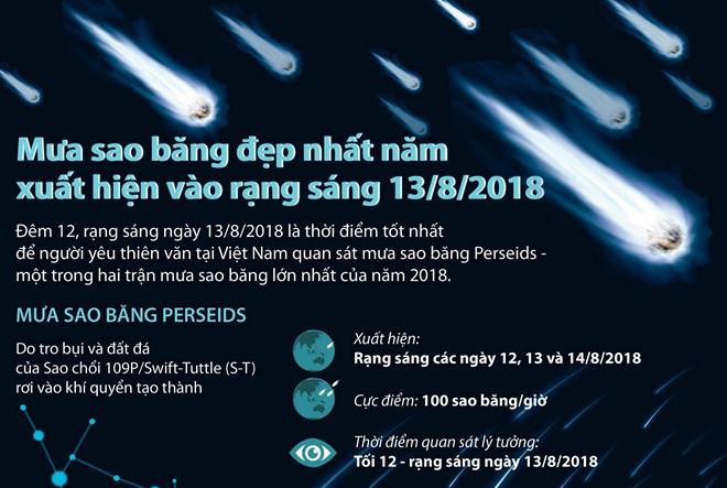 [Infographics] Mưa sao băng đẹp nhất năm xuất hiện vào rạng sáng 13/8