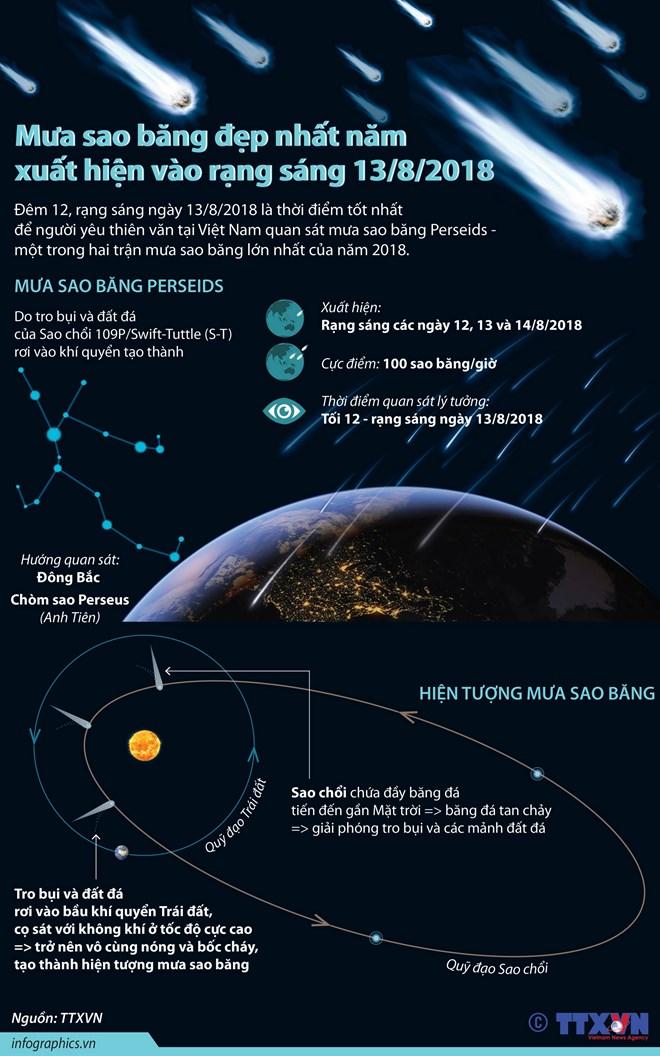 infographics mua sao bang dep nhat nam xuat hien vao rang sang 138