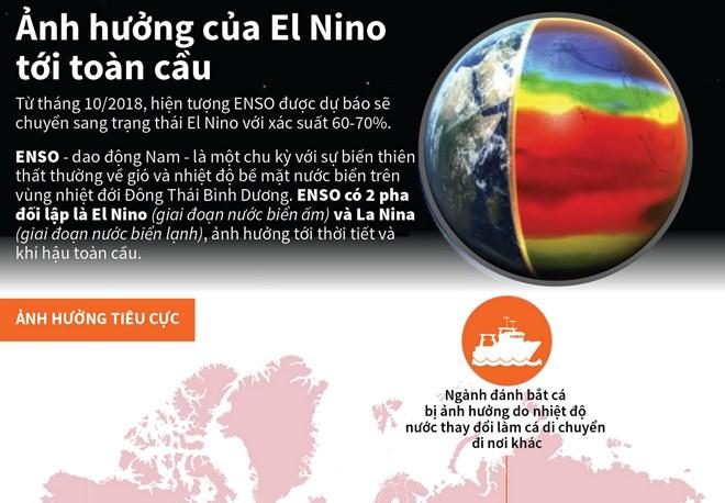 [Infographics] Ảnh hưởng của hiện tượng El Nino tới toàn cầu