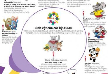 [Infographics] Linh vật của các kỳ ASIAD có ý nghĩa như thế nào?