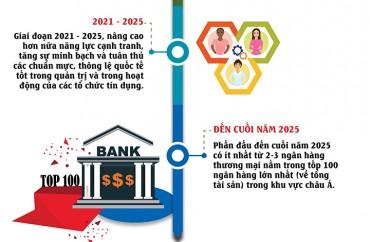 2025: Việt Nam sẽ có tên trong 100 ngân hàng lớn nhất châu Á