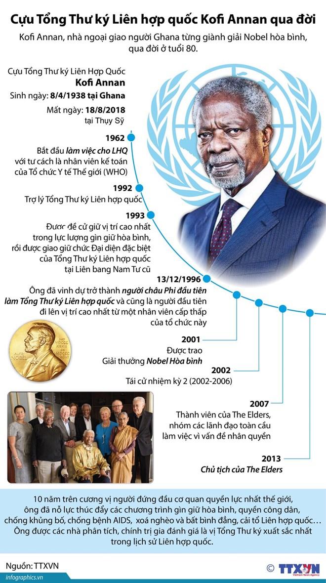 infographics cuu tong thu ky lien hop quoc kofi annan qua doi