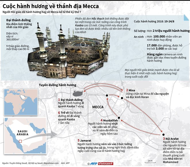 infographics cuoc hanh huong ve thanh dia mecca