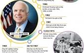 [Infographics] Những dấu mốc đáng nhớ trong cuộc đời ông John McCain
