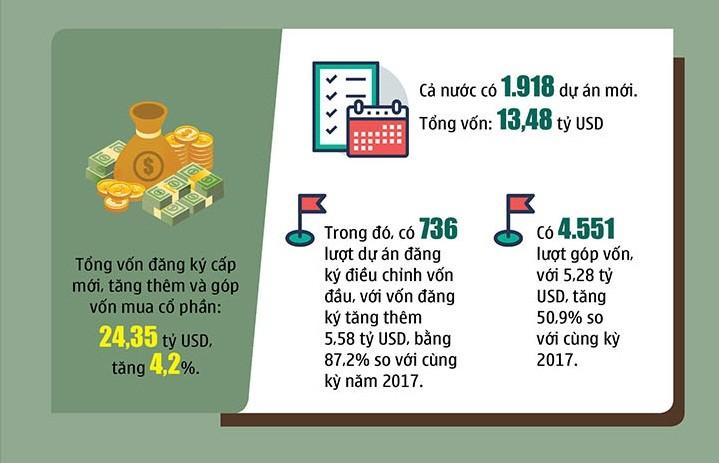 (Infographic) - Hà Nội đang là điểm đến hấp dẫn nhất về thu hút đầu tư nước ngoài