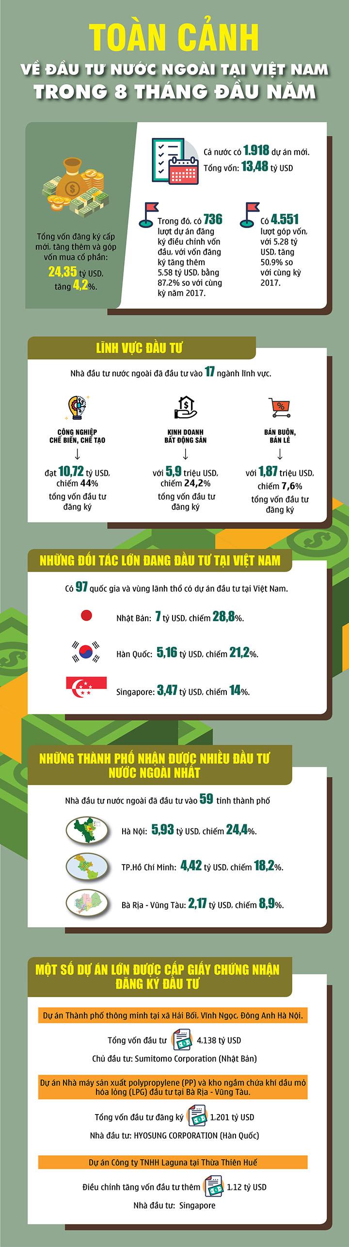 infographic ha noi dang la diem den hap dan nhat ve thu hut dau tu nuoc ngoai