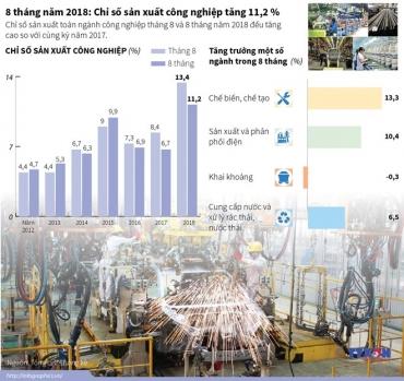 Chỉ số sản xuất công nghiệp trong 8 tháng tăng 11,2 %