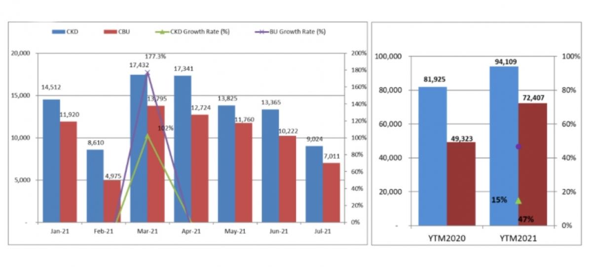 Biểu đồ so sánh doanh số năm 2020 và 2021 của toàn thị trường ô tô theo nguồn gốc. (Xanh: Xe lắp ráp trong nước: Đỏ: Xe nhập khẩu).