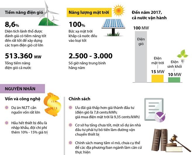 [Infographics] Năng lượng tái tạo vẫn chưa được phát triển tương xứng