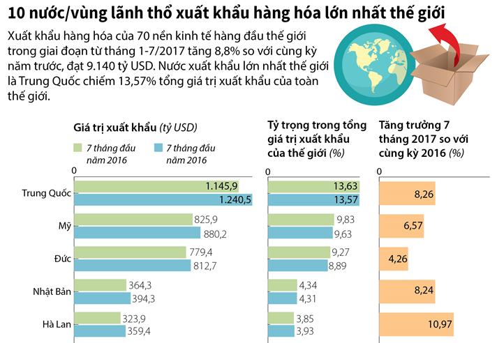 [Infographic] 10 nước/vùng lãnh thổ xuất khẩu hàng hóa lớn nhất thế giới