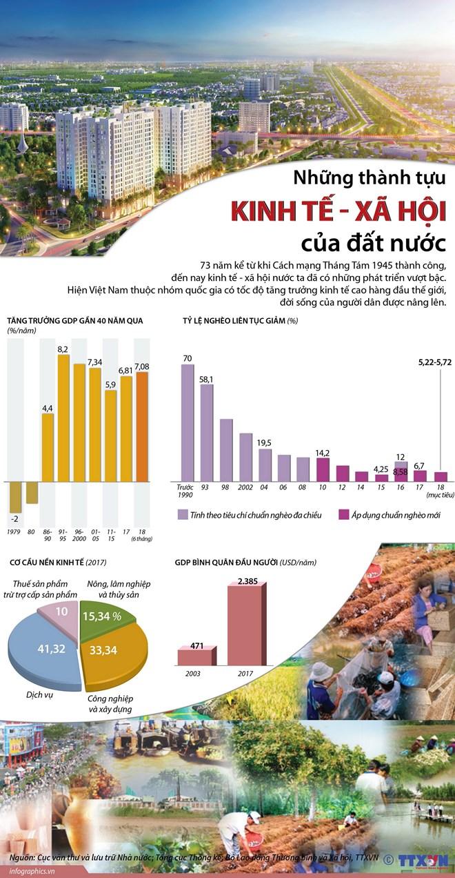 infographics nhung thanh tuu kinh te xa hoi cua dat nuoc