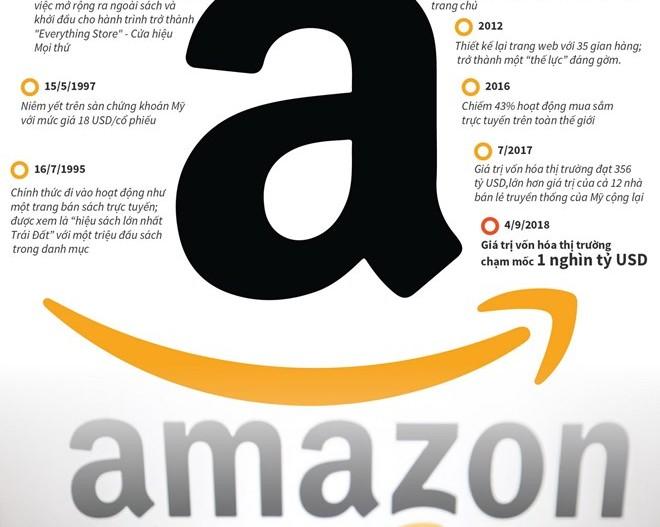 [Infographics] Amazon thành công ty nghìn tỷ USD thứ hai thế giới
