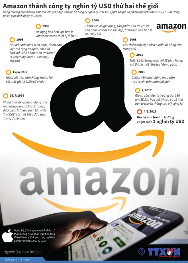 infographics amazon thanh cong ty nghin ty usd thu hai the gioi