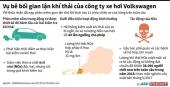 [Infographics] Vụ bê bối gian lận khí thải của công ty Volkswagen