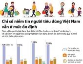 [Infographics] Chỉ số niềm tin người tiêu dùng Việt ở mức ổn định