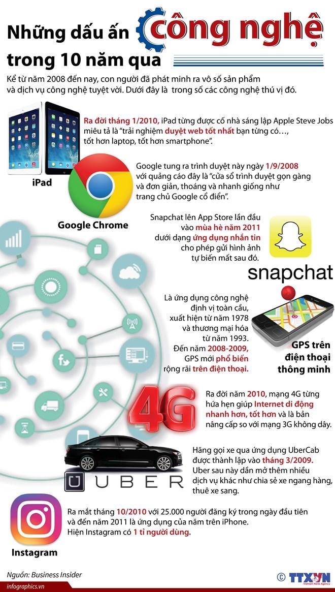 infographics nhung dau an cong nghe trong 10 nam qua