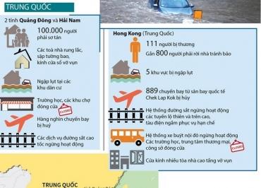 [Infographics] Những thiệt hại nặng nề do siêu bão Mangkhut gây ra