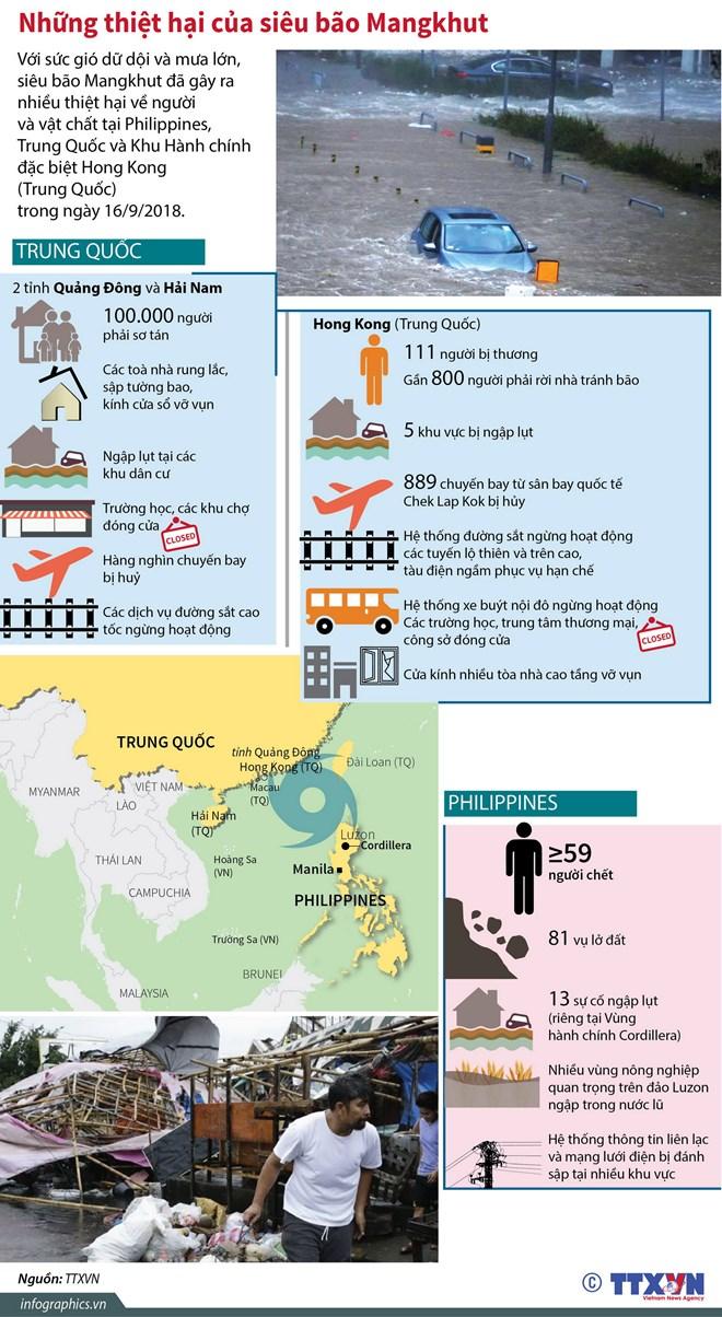 infographics nhung thiet hai nang ne do sieu bao mangkhut gay ra