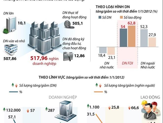 [Infographics] Doanh nghiệp FDI thu hút nhiều lao động nhất