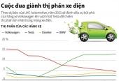 [Infographics] Volkswagen sẽ qua mặt Tesla trong mảng xe điện