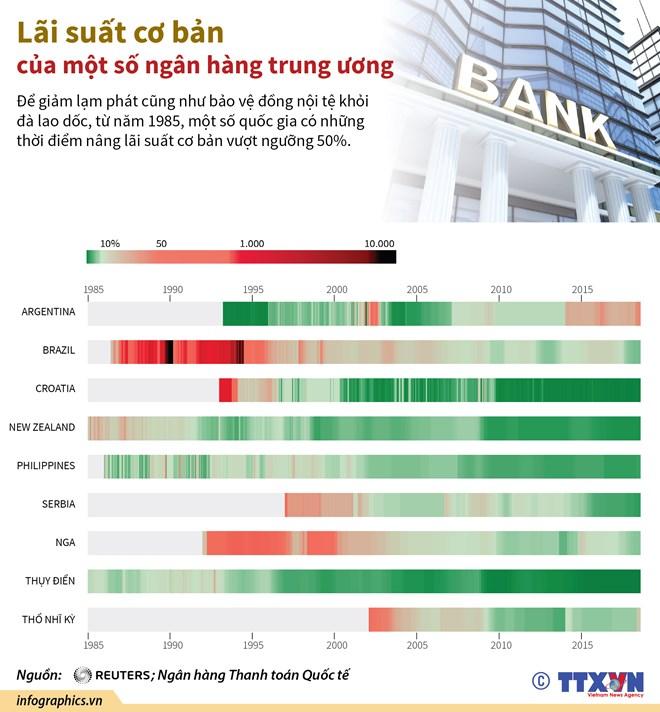 infographics lai suat co ban cua mot so ngan hang trung uong