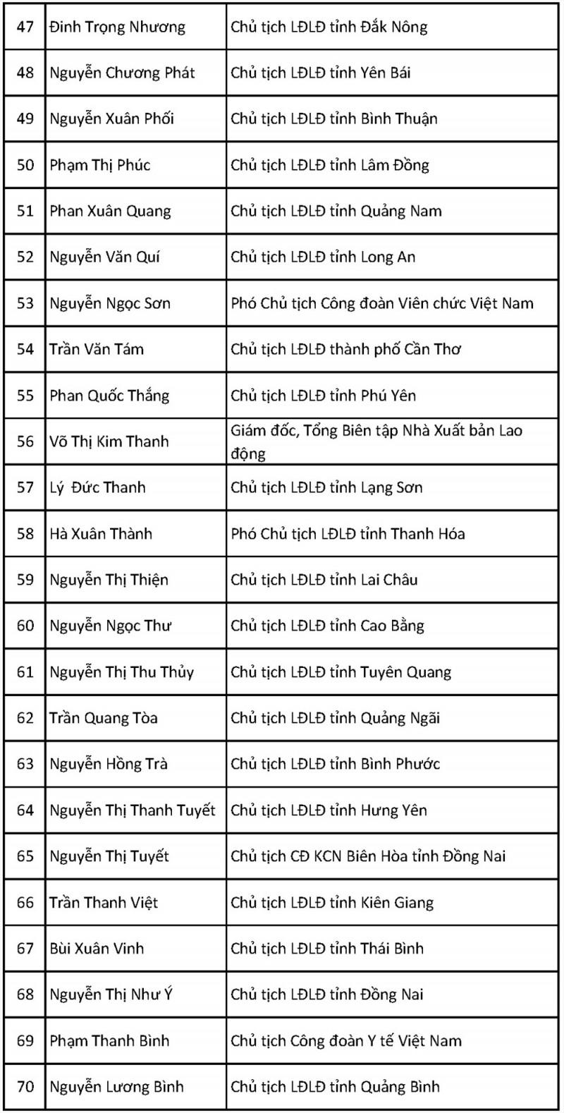 161 dai bieu uu tu trung cu vao ban chap hanh tong ldld viet nam khoa xii